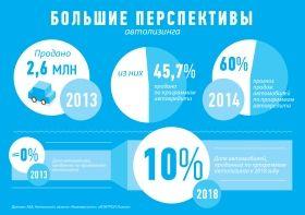 В России появилась услуга автолизинга для физлиц