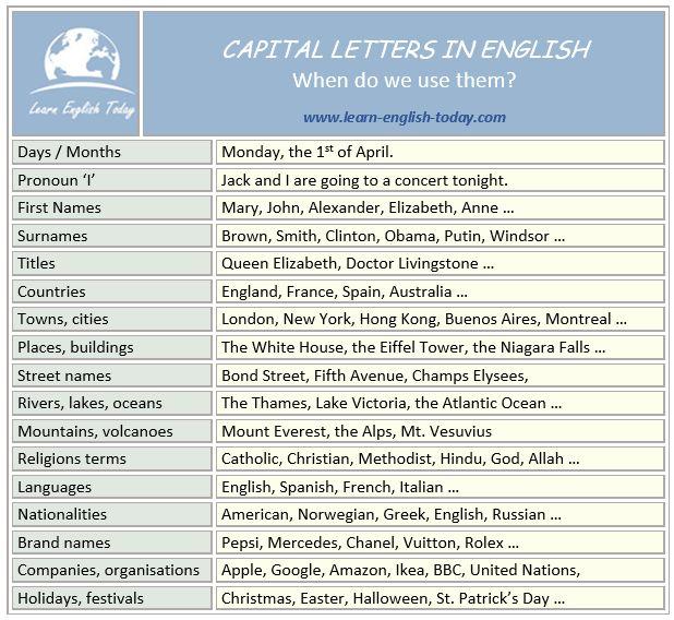 Best 25 Letter in english ideas on Pinterest