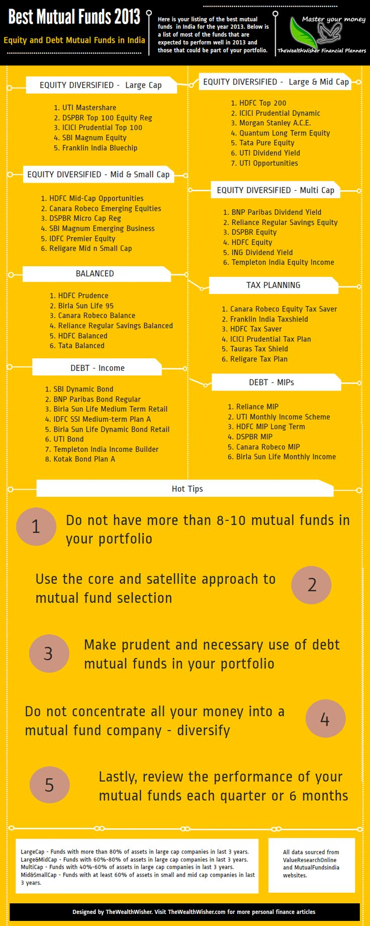 What were the Best Mutual Funds to invest in India last year?