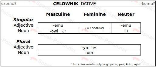Polish Dative Case Endings