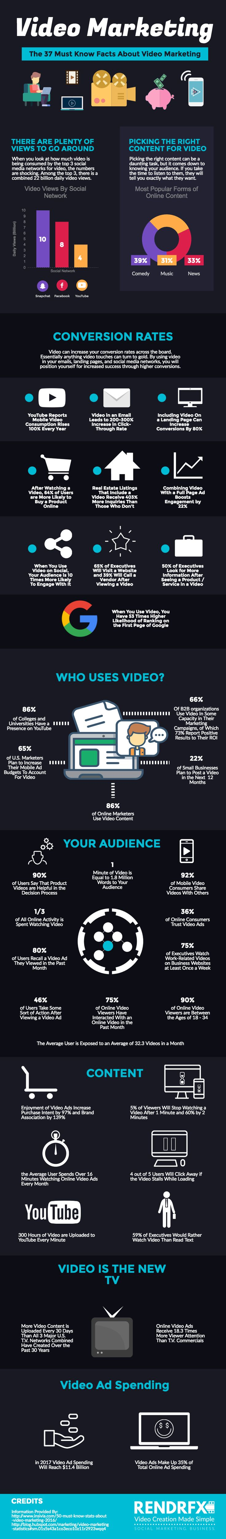 37 Video Marketing Statistics You Need To Know For 2017 [Infographic] http://www.rendrfx.com/video-marketing-statistics #VideoMarketing #SocialMediaMarketing #Video