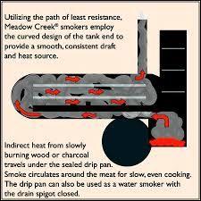 Resultado de imagen para smoker