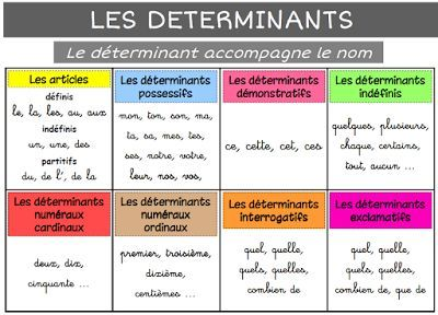 LES DIFFERENTS DETERMINANTS