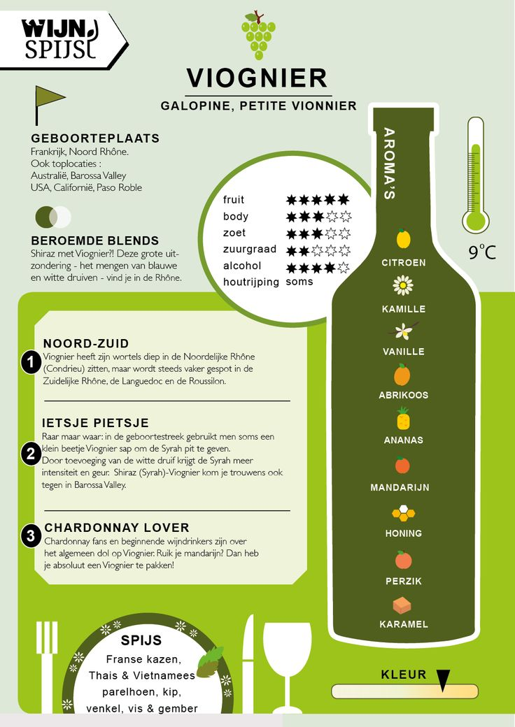 V for Viognier infographic