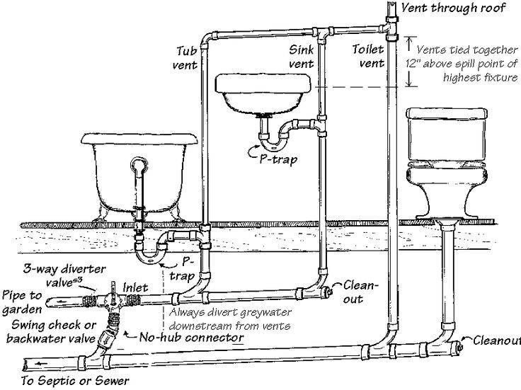 Figure: Example Of Dual Waste Collection Plumbing For New Slab