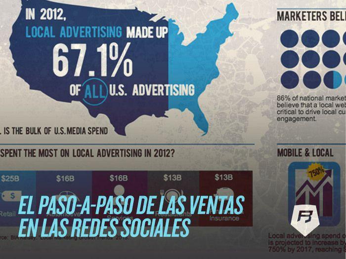 #socialmedia 5 Procesos de Venta que puedes poner en marcha en las #redessociales >>> http://socialmedia-rebeldesonline.com/el-paso-a-paso-de-las-ventas-en-las-redes-sociales-2/