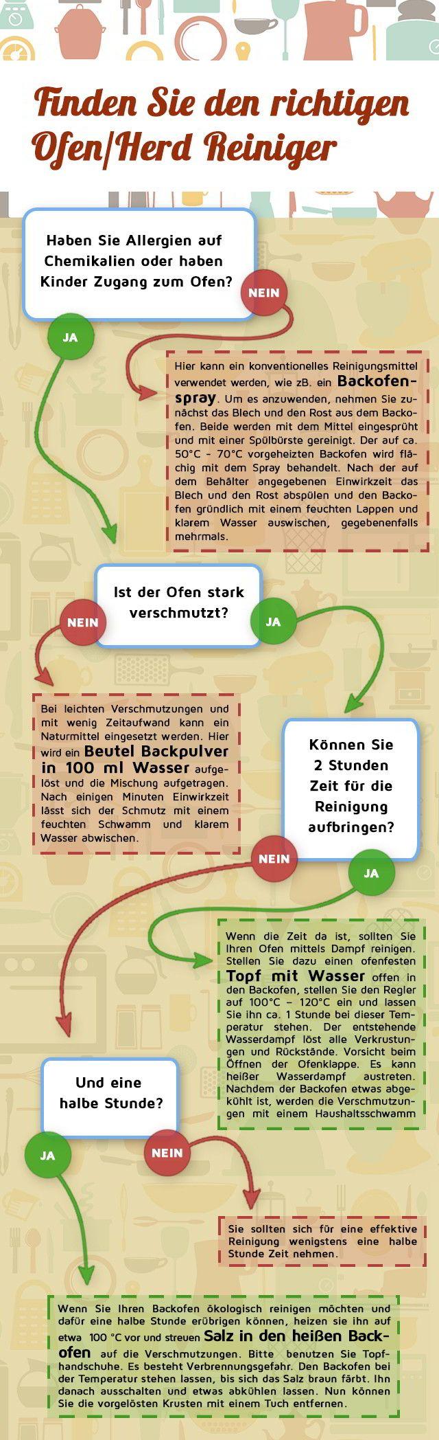 Tipps zur Backofen Reinigung – Infografik