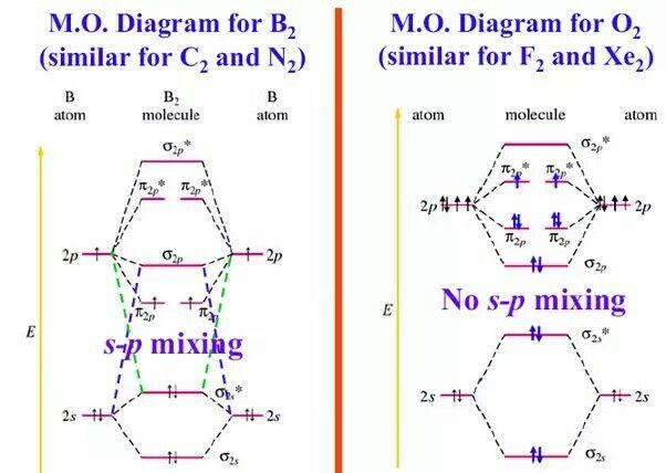 When doing molecular orbitals the pi-bonds come before sigma for B2,C2, N2 and for O2,F2 and N2 the sigma bond comes first then the pi-bonds. Why does it happen?