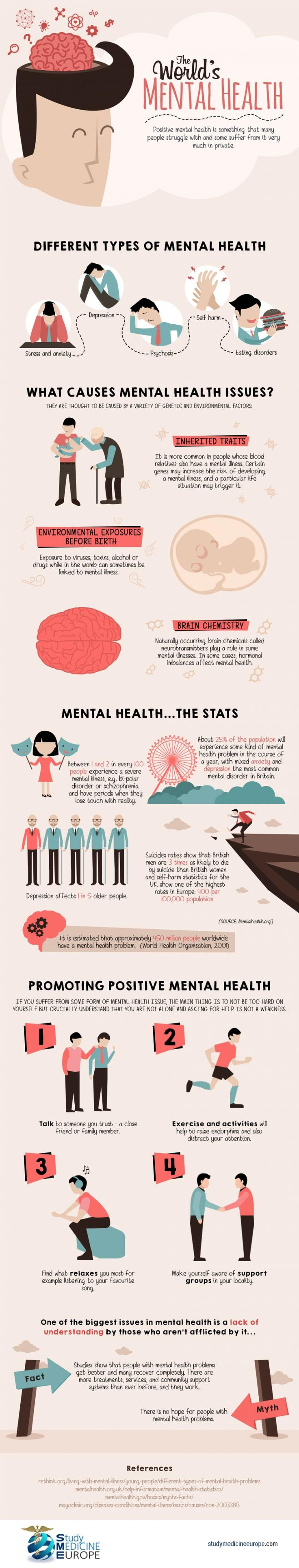 best ideas about types of mental health the world s mental health the different types of mental health issues from around the world