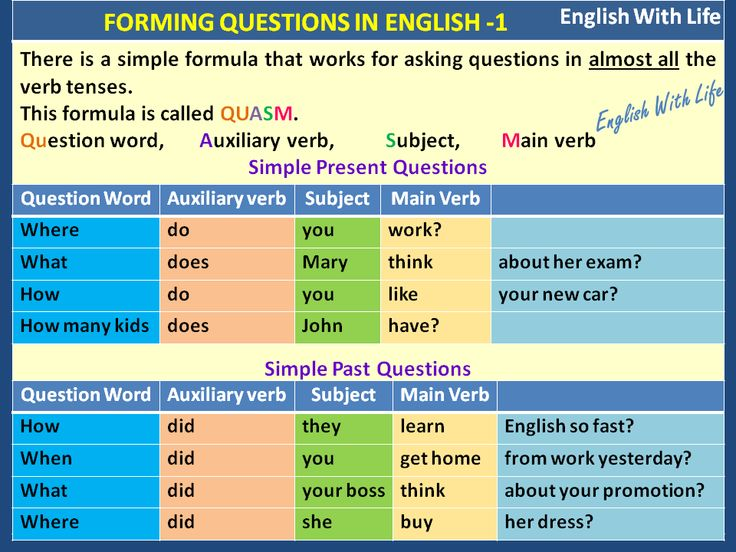 Forming questions in English 1