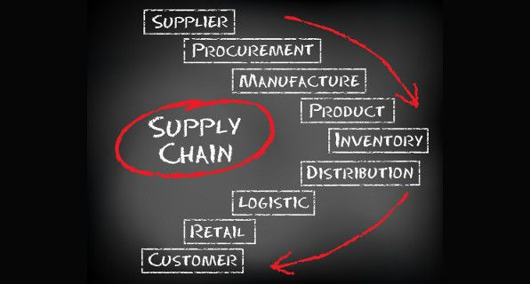 historical developments in supply chain management Free essay: ----- historical developments in supply chain management six major movements can be observed in the.