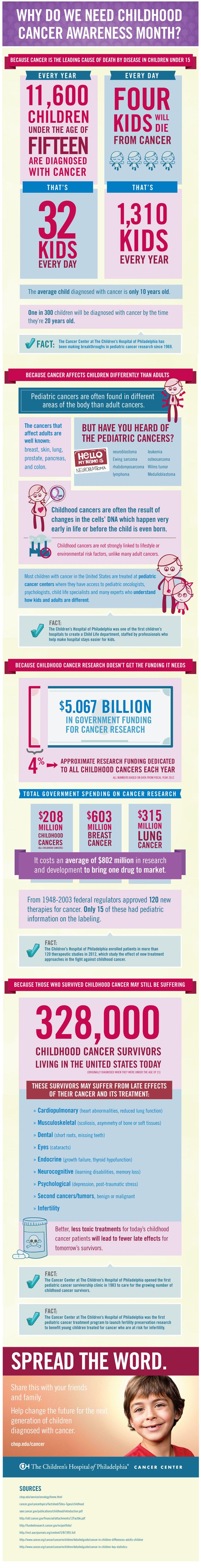 Great Infograph! Why Do We Need Childhood Cancer Awareness Month? #ChildhoodCancerAwarenessMonth #1800oncologist