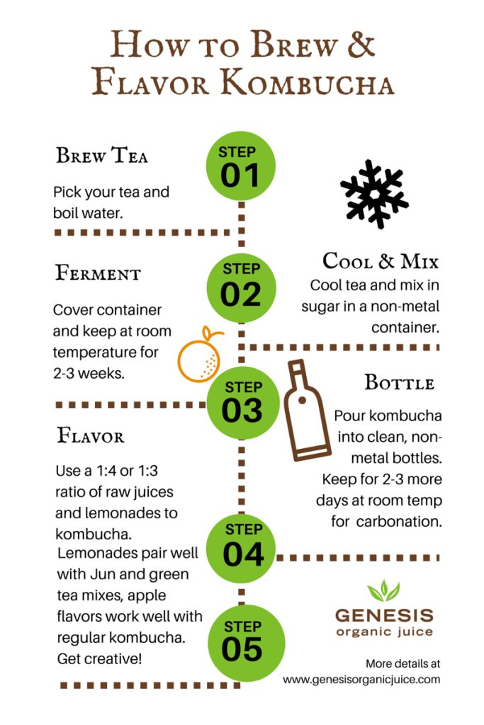 How To Flavor Kombucha with Raw Juice | Easy step-by-step guides and charts to make & flavor kombucha at home
