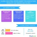 Top 6 Vendors in the Global Industrial Dryers Market for Agricultural Products From 2017-2021: Technavio
