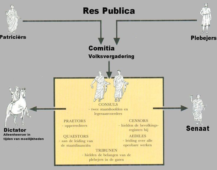 HET OUDE ROME - CHRONOLOGIE - REPUBLIEK - INSTELLINGEN