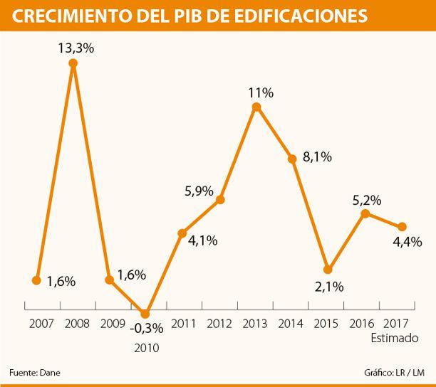 Según Camacol, este año el PIB del sector edificador crecerá 4,4%