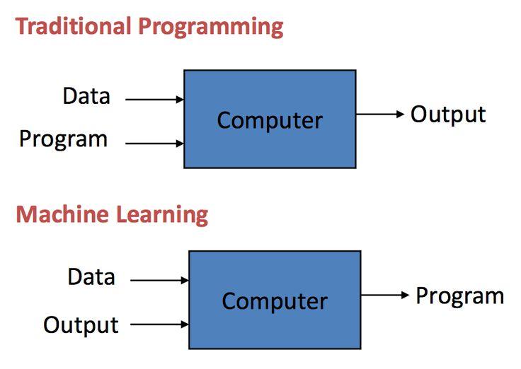 Traditional Programming Vs Machine Learning Machine