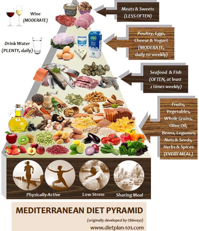 Mediterranean Diet for Type 2 Diabetes
