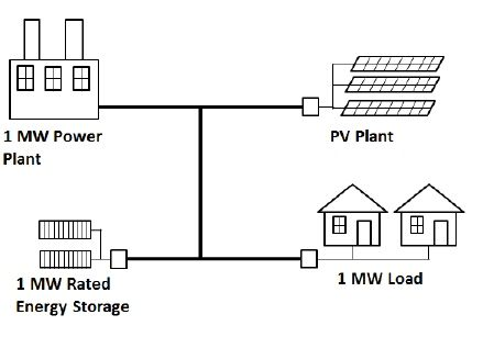 Figure 7: A simple power grid with a PV plant and energy storage.