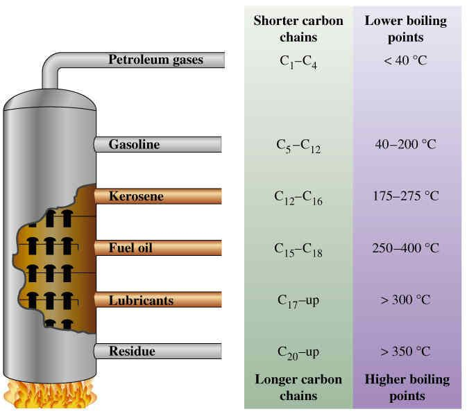 fractional distillation as it relates to pertoleum products