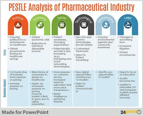 Pestle Analysis Template  VisualbrainsInfo