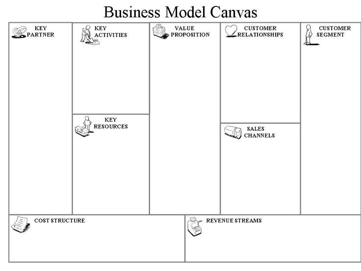 Business Model Business Model Canvas Template
