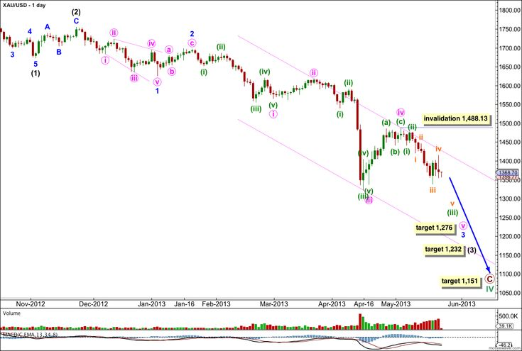 Last week's analysis had a short term target on the hourly chart at 1,357 for micro wave 3. Price fell short of this target by 12.78 before a small fourth wave correction, then continued lower to complete a fifth wave. The following fourth wave correction has remained below the invalidation point at 1,441.48. The wave count remains the same and is nicely explaining recent movement. #elliottwave #technicalanalysis #xauusd #gold