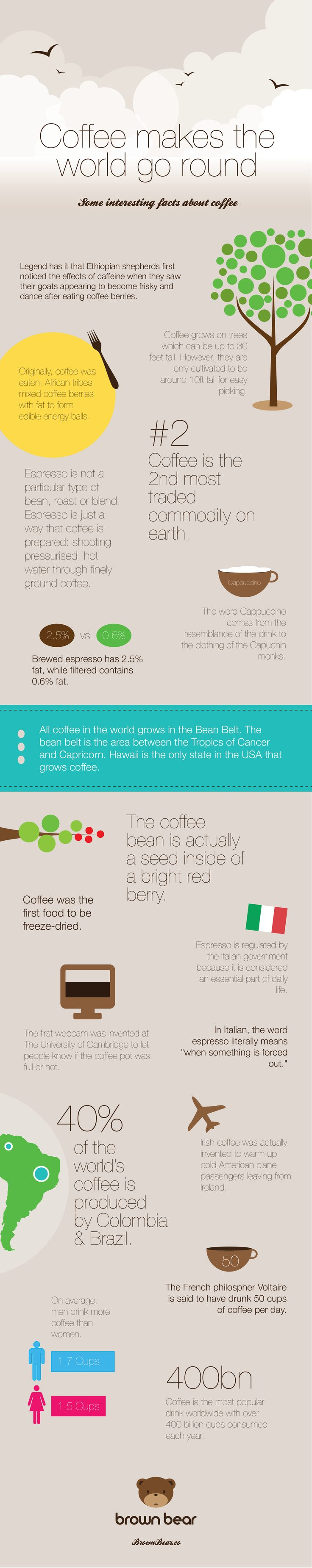 Coffee around the world infographic. 50 cups PER day?!?!