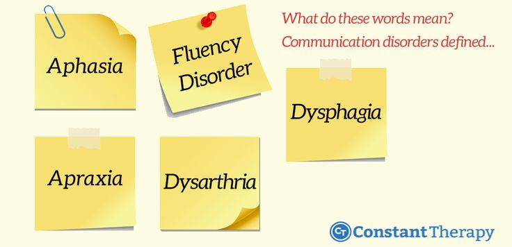 Definition of common communication disorders, including Aphasia, Apraxia, TBI/Traumatic Brain Injury, Dementia, Language Delay, Fluency Disorder, and others
