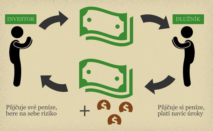 Slyšeli jste už pojem P2P? Podívejte se na jednoduché vysvětlení formou obrázku. http://financni-skola.cz/p2p-pujcky/
