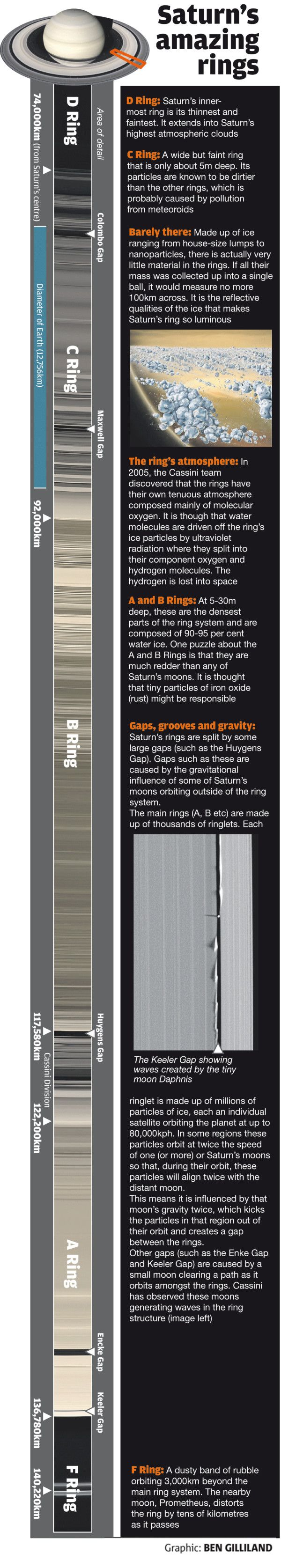 Celebrate 15 years since the launch of the awesome Cassini probe by revelling in Saturn's rings #infographic
