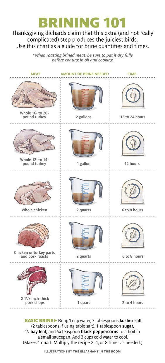 Guidelines for brining turkey, chicken and pork.