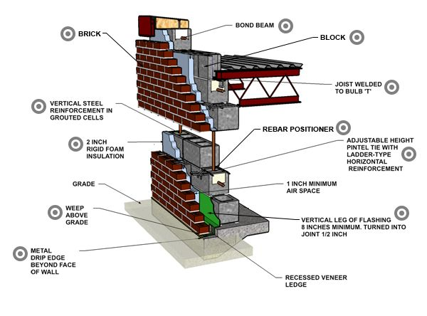 Best 25 Masonry Veneer Ideas On Pinterest Building A