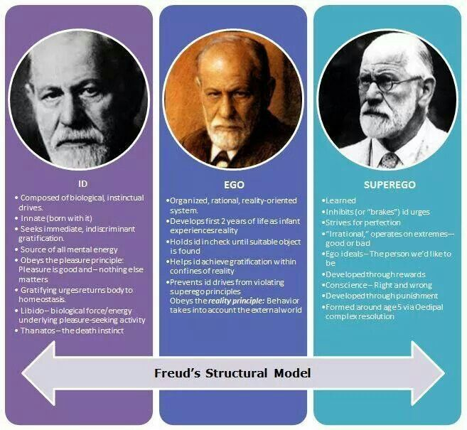basic psychology theories According to this theory, everything we do, everything we are can be traced back to the two basic drives humanistic theory although discussed last, humanistic theory is perhaps the most well know theory of motivation.