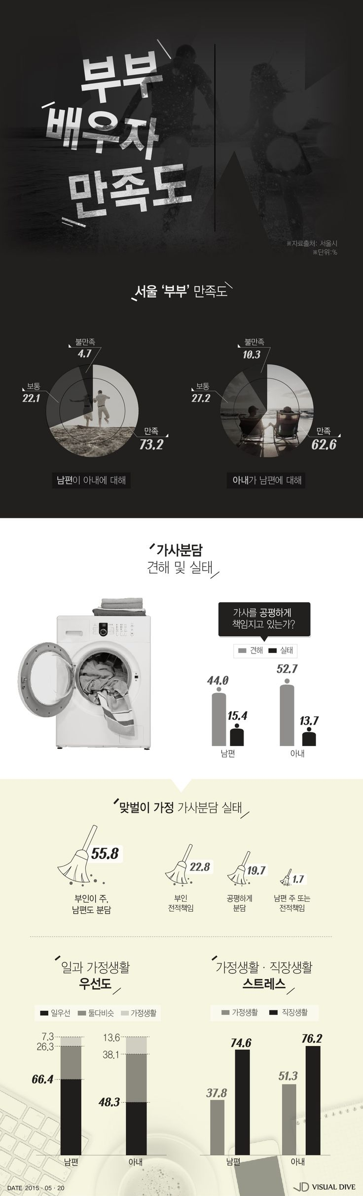 """서울 부부, 남편 73.2%·아내 62.6% """"배우자에게 만족"""" [인포그래픽] #couple / #Infographic ⓒ 비주얼다이브 무단 복사·전재·재배포 금지"""
