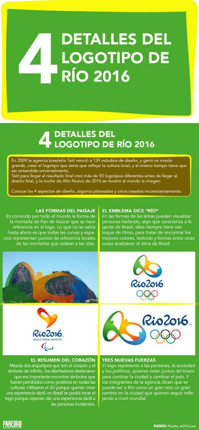 Olympic rings logo rio 2016 olympics logo designed by fred gelli - Logo Rio 2016 Infografia