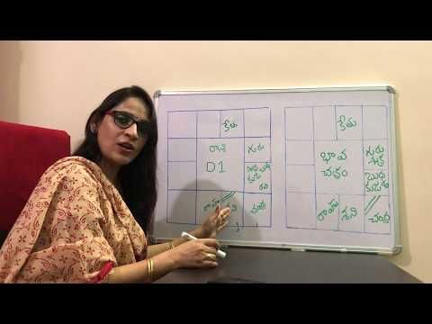 Bhava Chart Analysis In Detail Ms Astrology Learn Astrology In