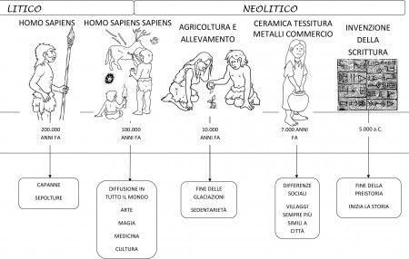 linea tempo dal 200000 al 5000 aC DA NELGIARDINO