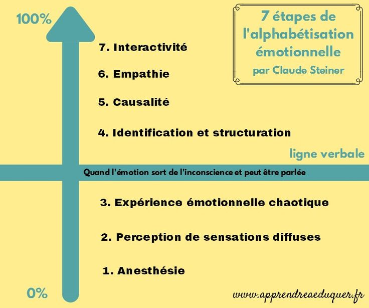 Les 25 meilleures id es de la cat gorie intelligence motionnelle sur pinterest psychologie for Haute opinion de soi