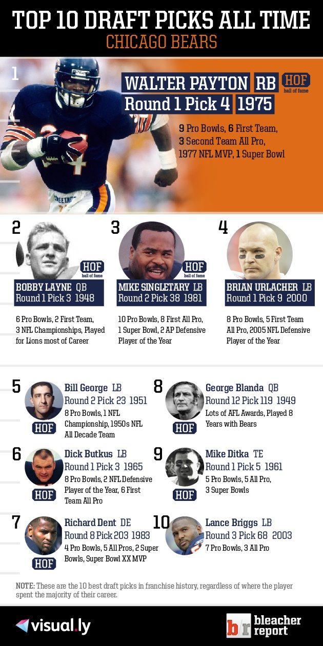 Check out the top 10 Chicago Bears draft picks of all time! (But I'm stick dumbstruck that the Bears could let Urlacher go.)