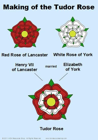 Symbolism of The Tudor Rose: 22nd August 1485 – The Battle of Bosworth Field was won by the Lancastrians.  Their leader Henry Tudor, Earl of Richmond, became the first English monarch of the Tudor dynasty by his victory and subsequent marriage to a Yorkist princess.  His opponent Richard III, the last king of the House of York, was killed in the battle.