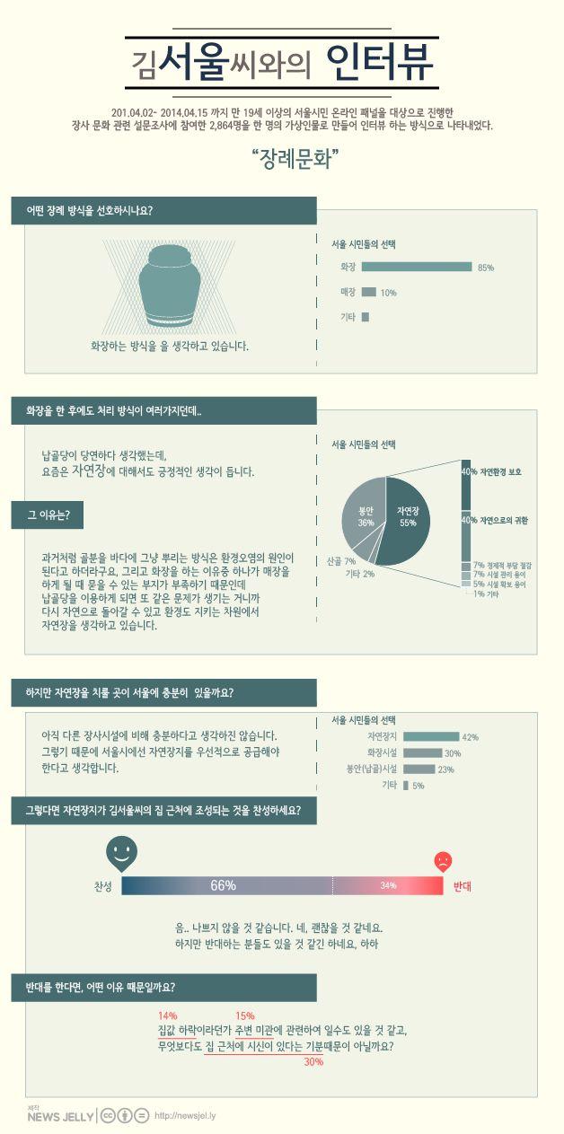 묻지도 따지지도 않고 가입시켜주는 상조회사. 그만큼 마지막 안식처에 대한 생각이 대중화되었나봐요. 자세히보기> http://newsjel.ly/issue/seoul_funeral/