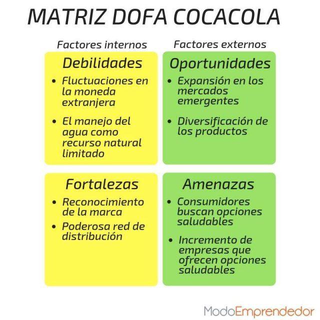Análisis Dofa Qué Es Y Cómo Hacerlo Con Ejemplos Matriz