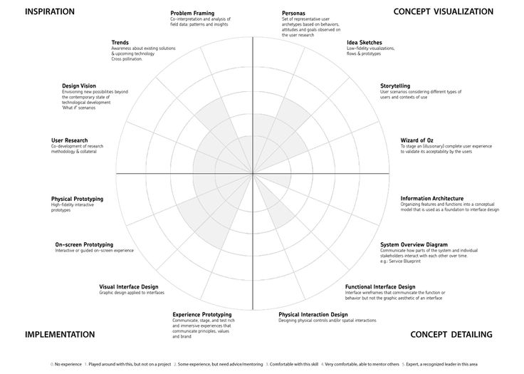 71 best UX Process \ Strategy images on Pinterest Customer - copy blueprint information architecture