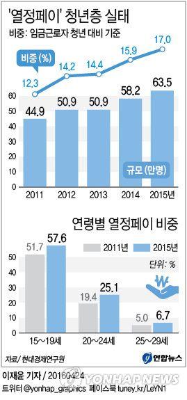 <그래픽> '열정페이' 청년층 실태