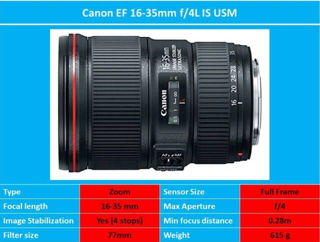 Best Wide Angle Lens For Canon The Full Guide With Sample Photos Best Wide Angle Lens Canon Lens Wide Angle Lens