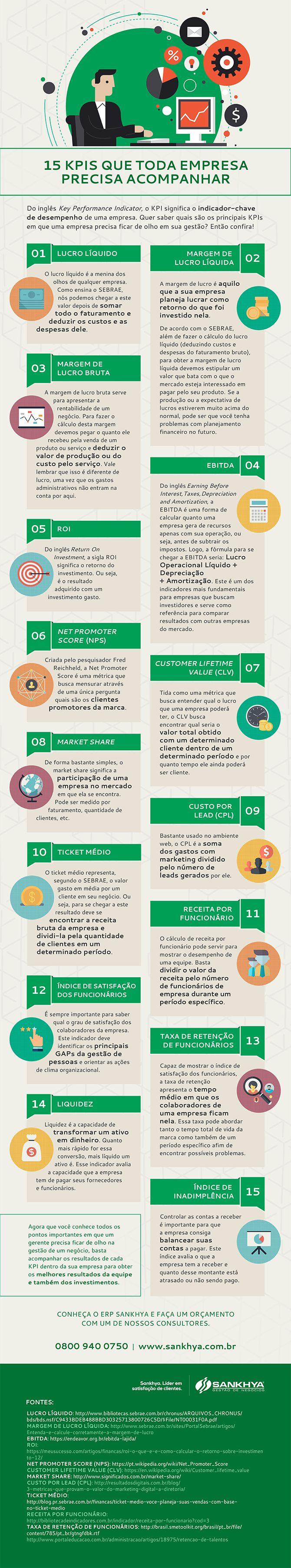 15 KPIs que toda empresa precisa acompanhar