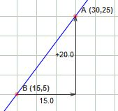 *Exploring Slope (m) of a line (Coordinate Geometry) - Math Open Reference*