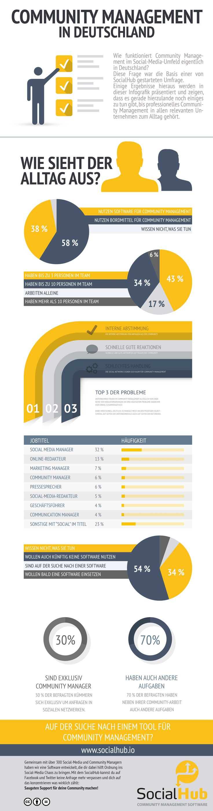Infografik: Community Management in Deutschland - @SocialHub | Online Marketing Blog #SocialMedia #CommunityManagement