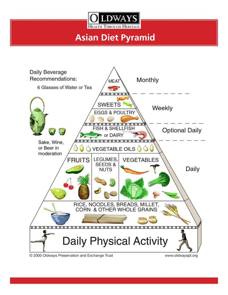 Asian Diet Pyramid| Love that sweets are on a weekly basis vs. Meat being Monthl…